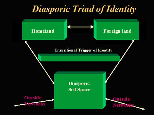 third space diagram